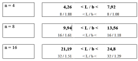 Table 4. Feasibility according to the number of units.