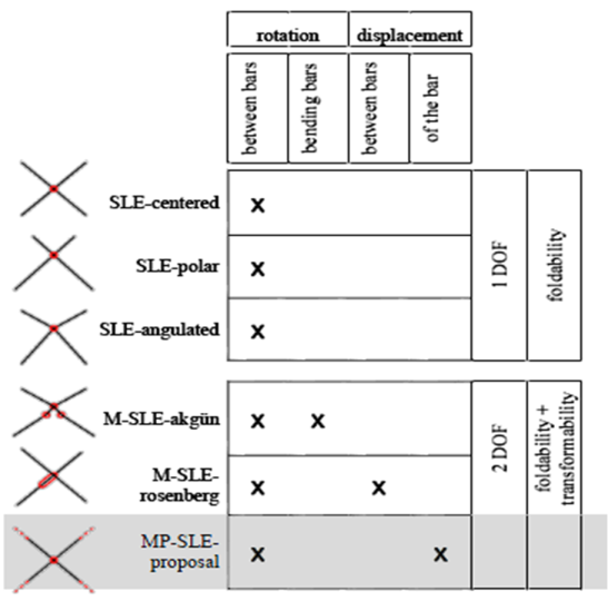 Table 1. Study of the DOF of the SLE units.