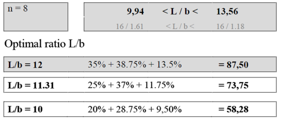 Table 2. Geometric limits and optimal ratios.